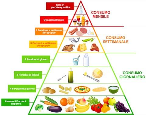 piramide fondazione dieta mediterranea.jpg