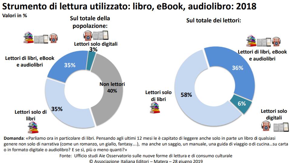strumento di lettura utilizzato libri ebook audiolibri.png