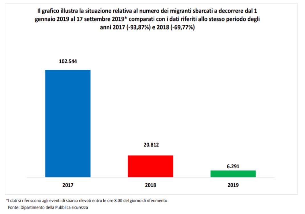 numero migranti sbarcati 2019.png