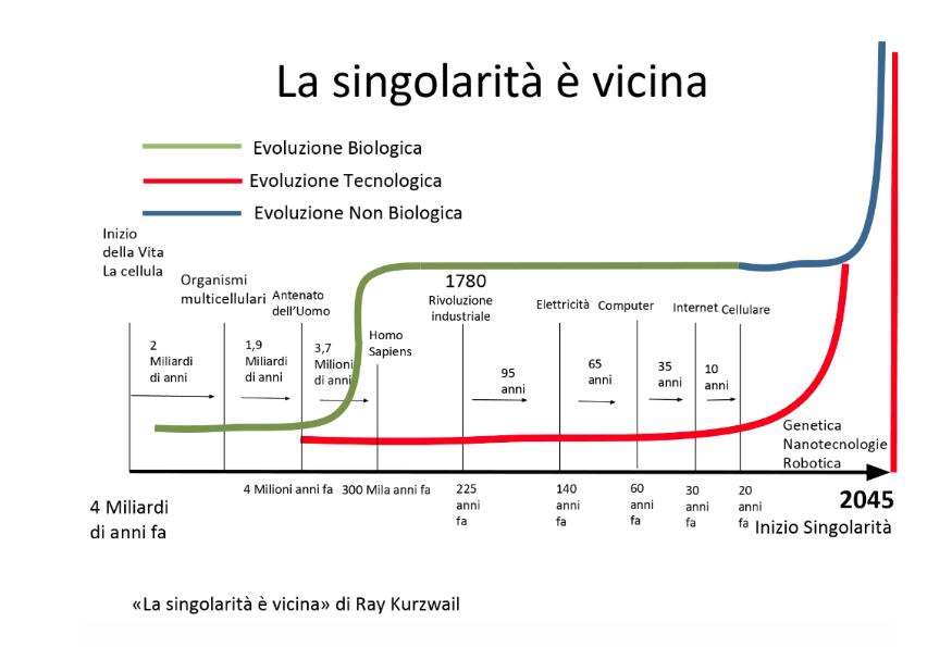 singolarità intelligenza artificiale.png