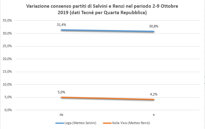 consensi salvini renzi.png