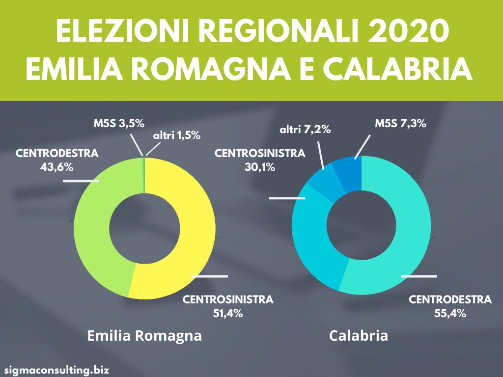 elezioni regionali risultati.png